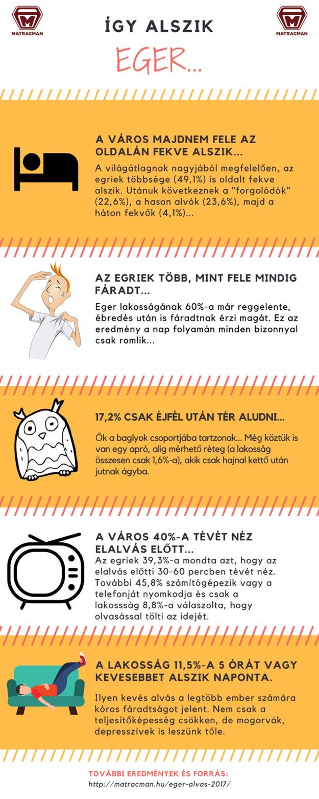 Eger alvásfelmérés infografika