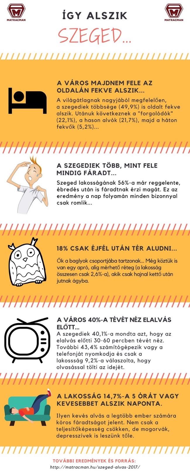 Szegedi alvásfelmérés infografikája