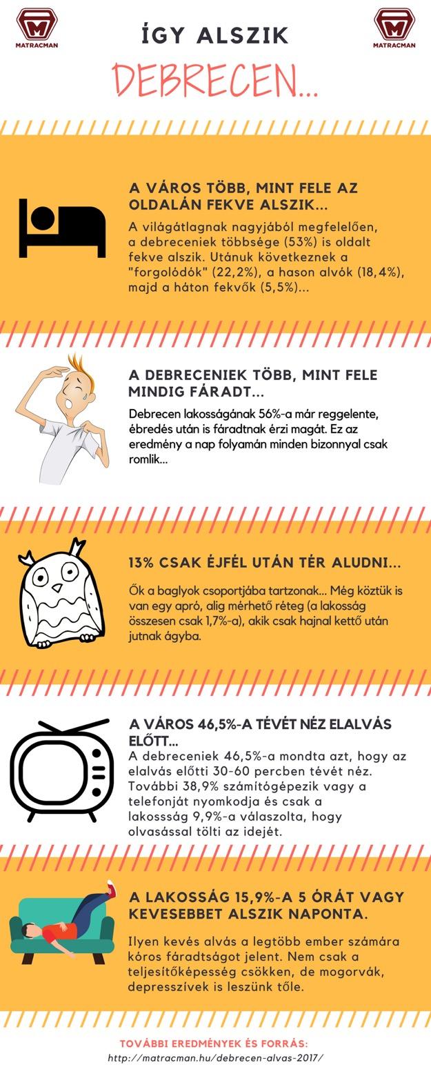 debreceni felmérés infografika
