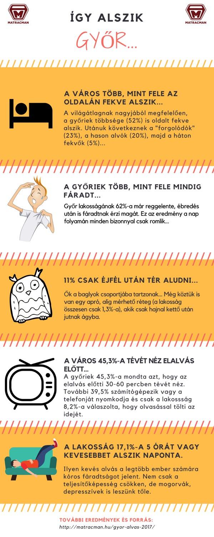 győri alvásfelmérés 2017 infografikája