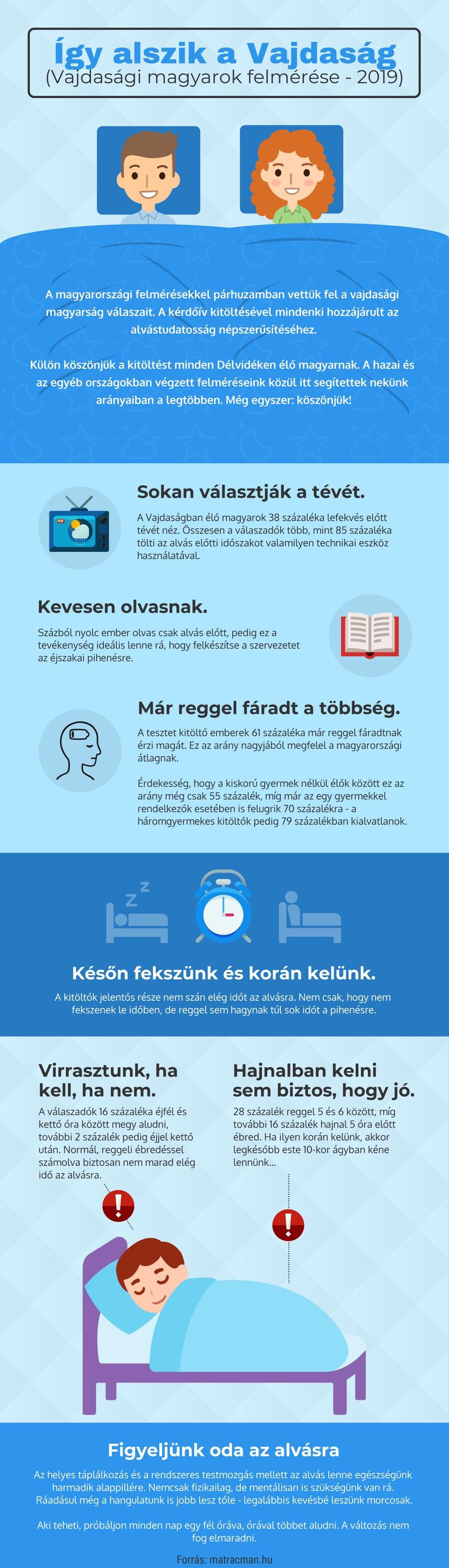 Infografika-vajdasag-magyar-alvasfelmeres